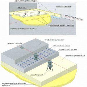 Схема укладки демпферной ленты на теплый пол
