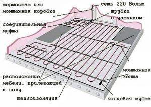 Схема укладки электрического теплого пола в квартире