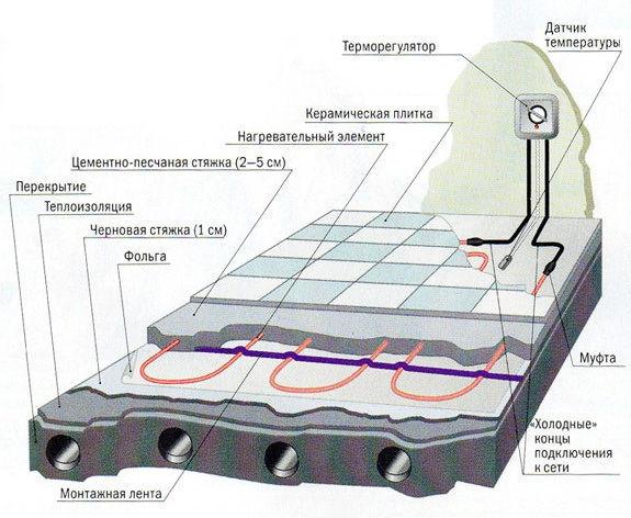 Схема укладки кабельного электрического пола под плитку
