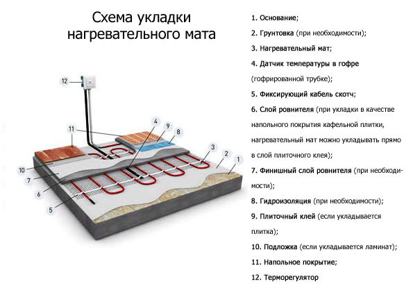 Схема укладки нагревательного мата под плитку