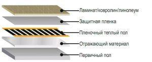 Схема укладки теплого инфракрасного пола