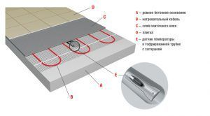 Схема укладки термомата под плитку