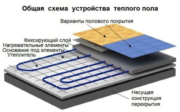 Схема укладки водяного теплого пола под плитку