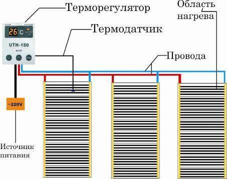 Схема установки инфракрасного теплого пола