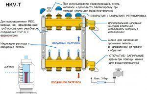 Схема установки сервоприводов для теплого пола