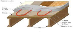 Схема установки теплого пола в деревянном доме