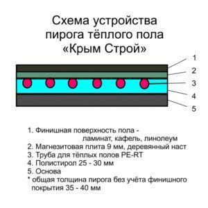 Схема устройства пирога теплого пола
