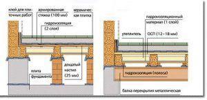 Схема устройства пола по деревянному основанию