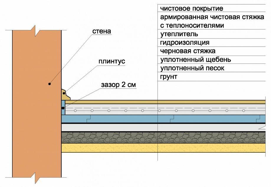 Схема устройства пола в каркасном доме