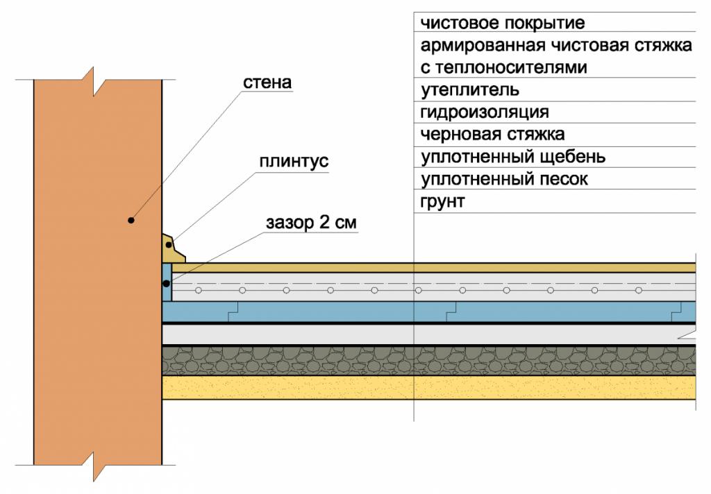 Схема устройства теплого пола по грунту