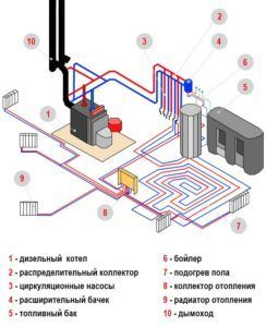 Схема устройства водяного отопления