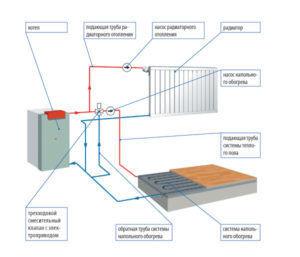 Схема устройство водяного теплого пола