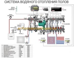 Схема водяного отопления полов
