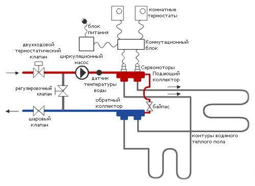 Схема трехклапанной гребенки водяного теплого пола