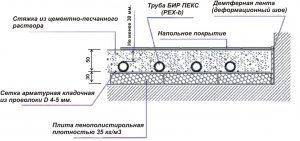 Схема заливки бетонной стяжки для теплого пола