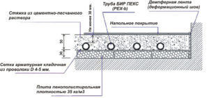 Схема заливки бетонной стяжки для водяного теплого пола