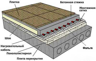 Схема заливки теплого пола