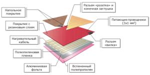 Схематический рисунок устройства теплого пола под ламинат