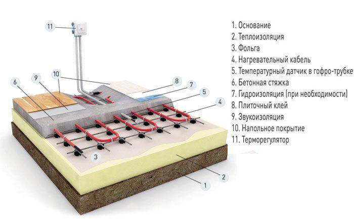 Система электрического обогрева балкона