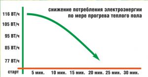 Снижение потребления электроэнергии карбонового теплого пола