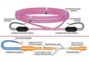 Состав электрического кабеля для теплого пола