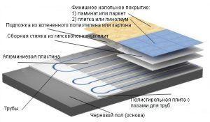 Состав материалов для водяного теплого пола