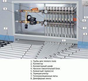 Состав водяной системы отопления пола