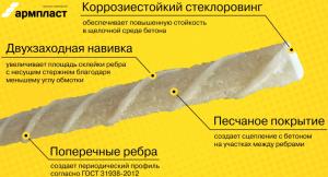Стеклопластиковая арматура с песчаным покрытием и периодическим профилем