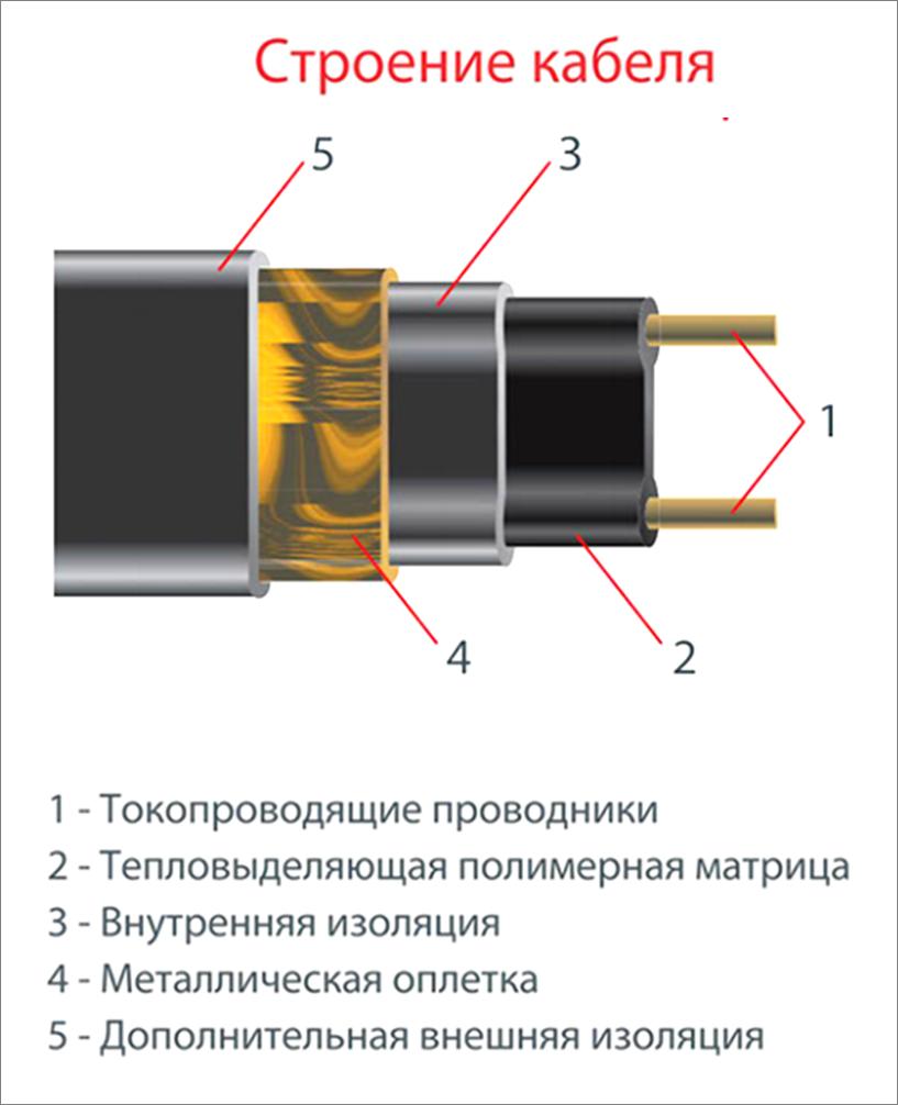 Строение кабеля Thermo FreezeGuard