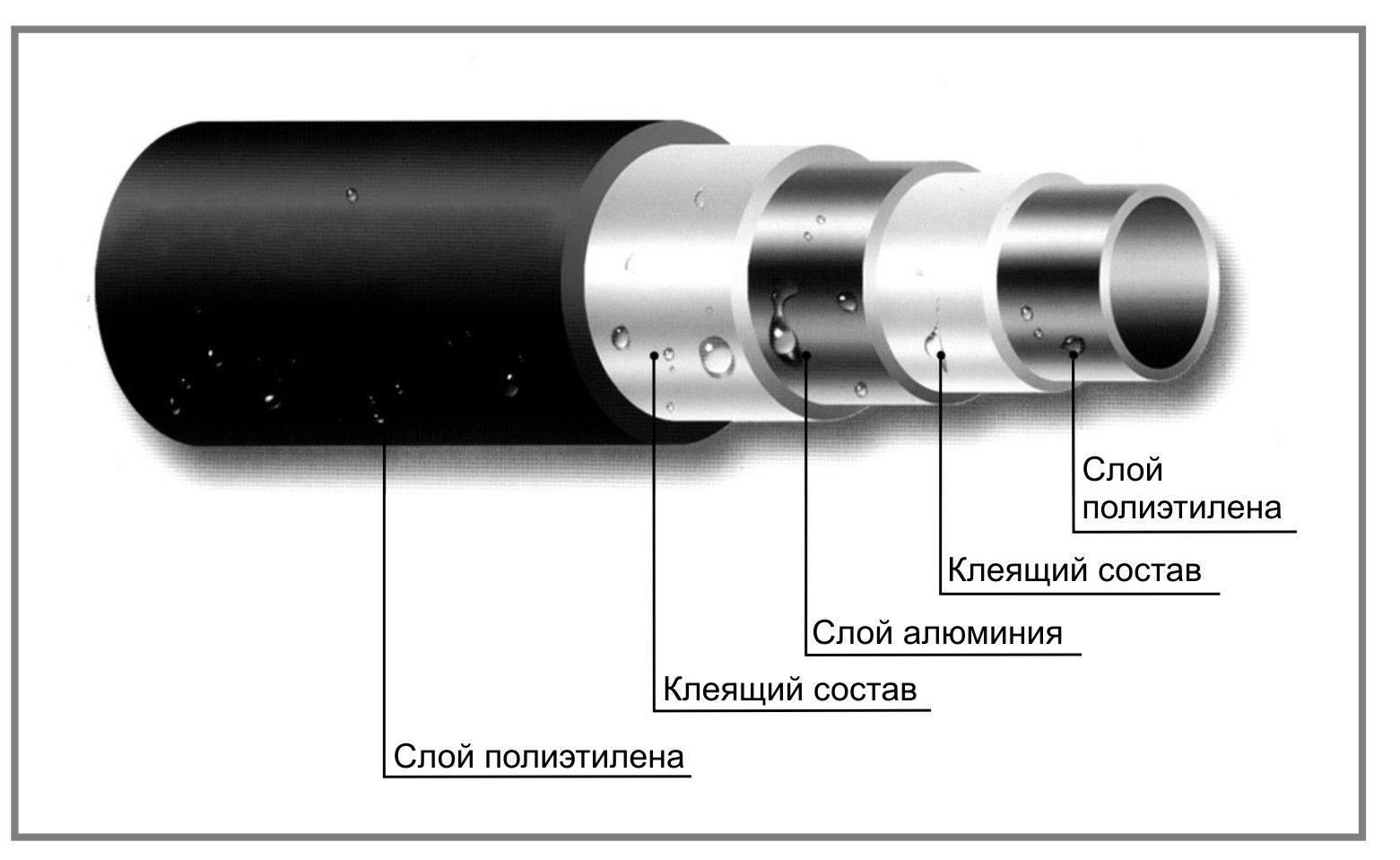 Строение полиэтиленовой трубы