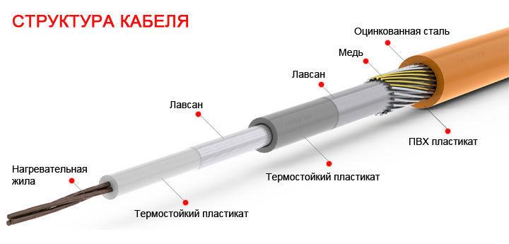 Структура кабеля теплого пола