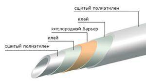 Структура труб Rehau