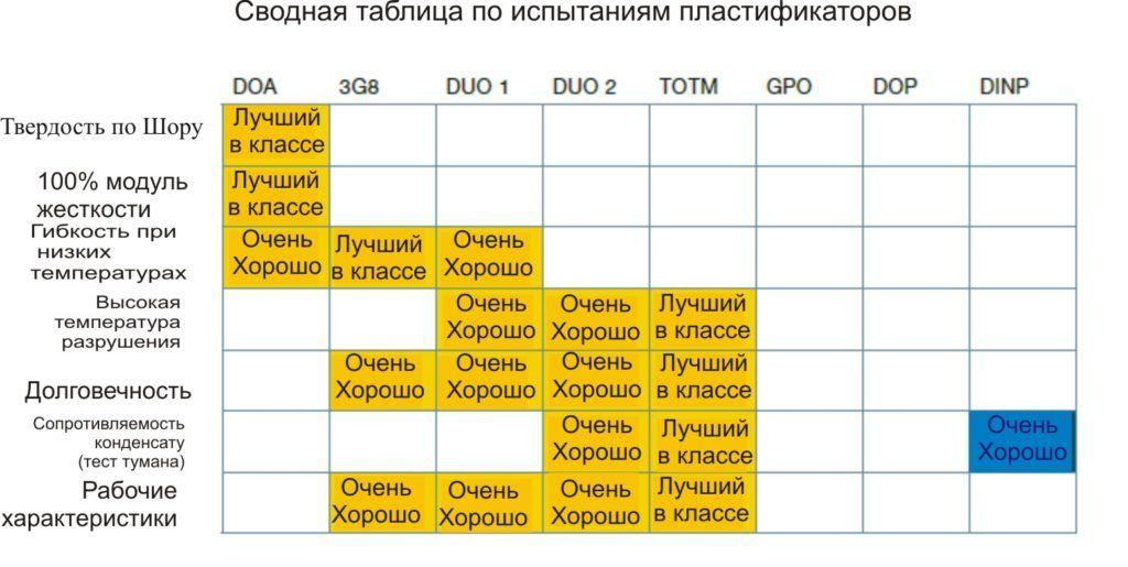 Сводная таблица по испытаниям пластификаторов