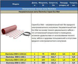 Таблица электрических теплых полов Electrolux