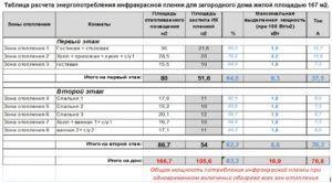 Таблица энергопотребления инфракрасной пленки