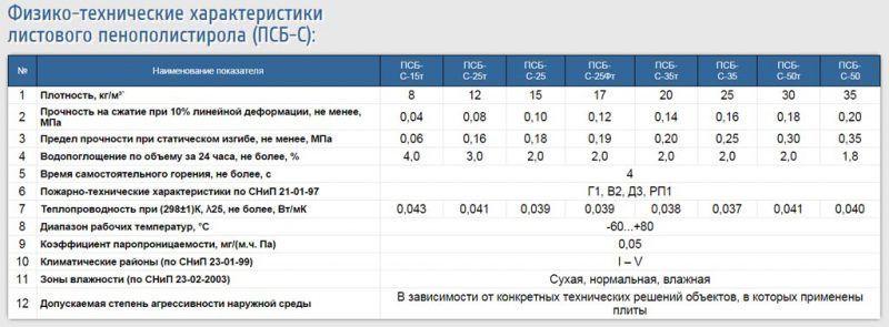 Таблица физико-технических характеристик пенополистирола