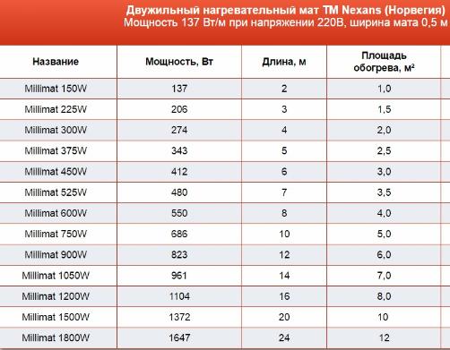 Таблица характеристики нагревательного мата Nexans