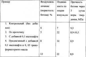 Таблица использования пластификаторов