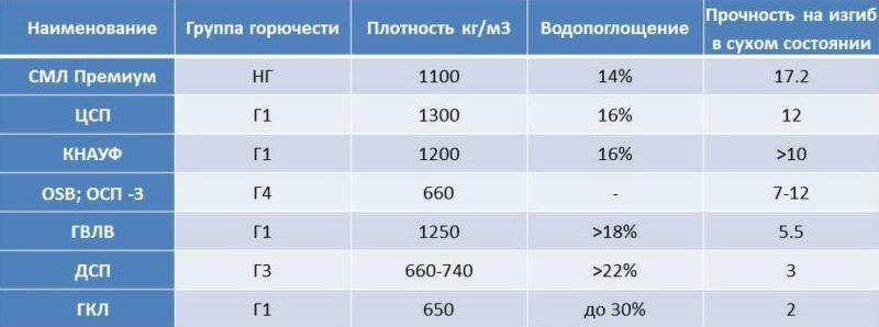 Таблица магнезитных плит для электрического теплого пола