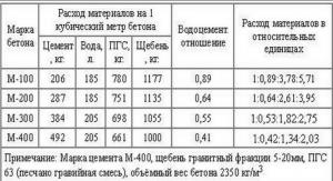 Таблица марок бетона для теплого пола