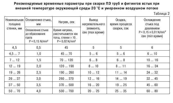 Таблица параметров при сварке полиэтиленовых труб