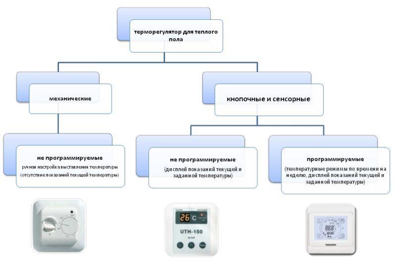 Таблица предназначения терморегуляторов