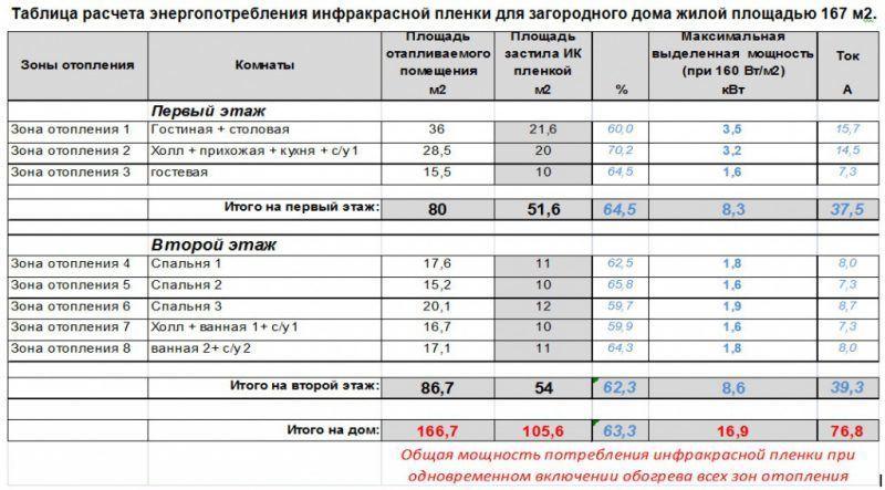 Таблица расчёта энергопотребления инфракрасной пленки