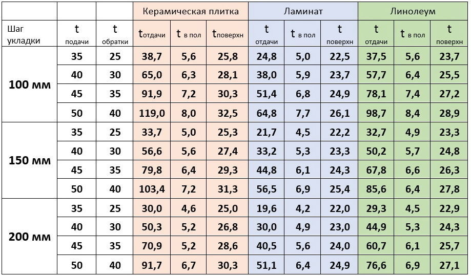 Таблица теплоотдачи водяного теплого пола в зависимости от температуры подачи