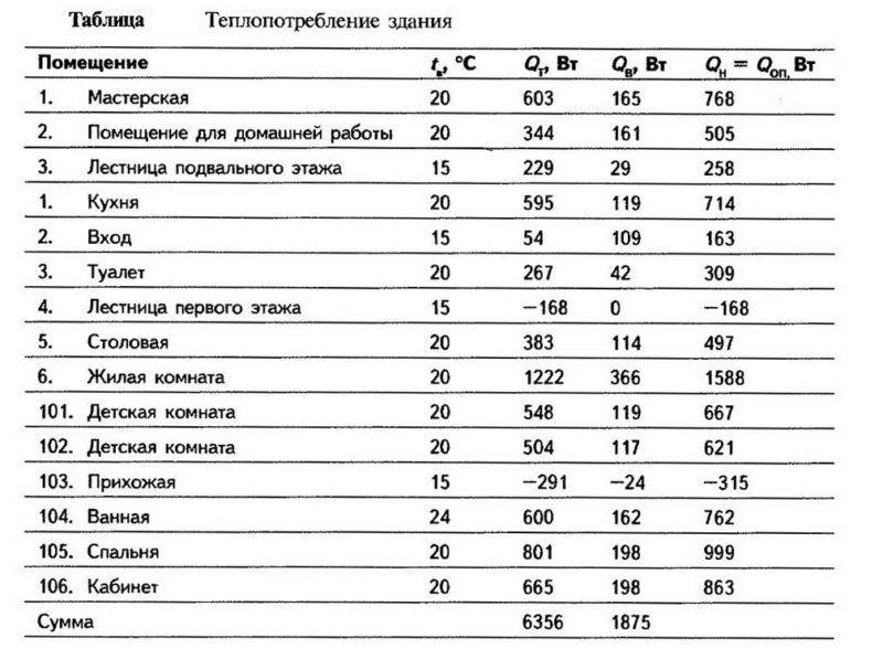 Таблица теплопотребление водяного теплого пола