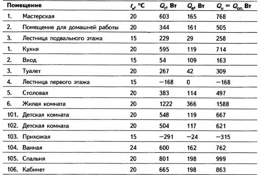 Таблица теплопотребления теплых полов в помещениях