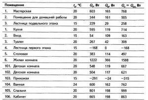Таблица теплопотребления водяного теплого пола