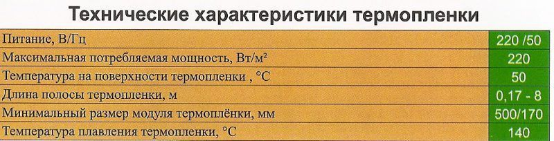 Технические характеристики термопленки