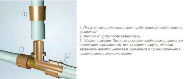 Технология соединения полиэтиленовых труб