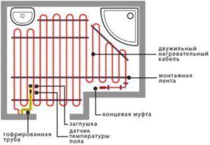 Технология укладки электрического теплого пола